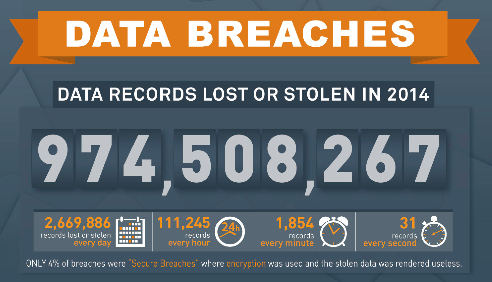 2014 Data Breaches – What makes it possible? – Weak passwords