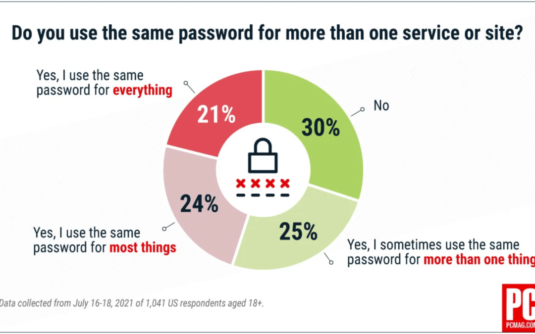 Do you use the same password for more than one site?
